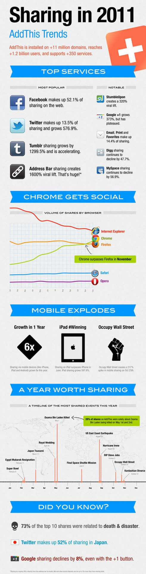 Social media sharing infographic