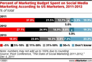 Social media spend increases